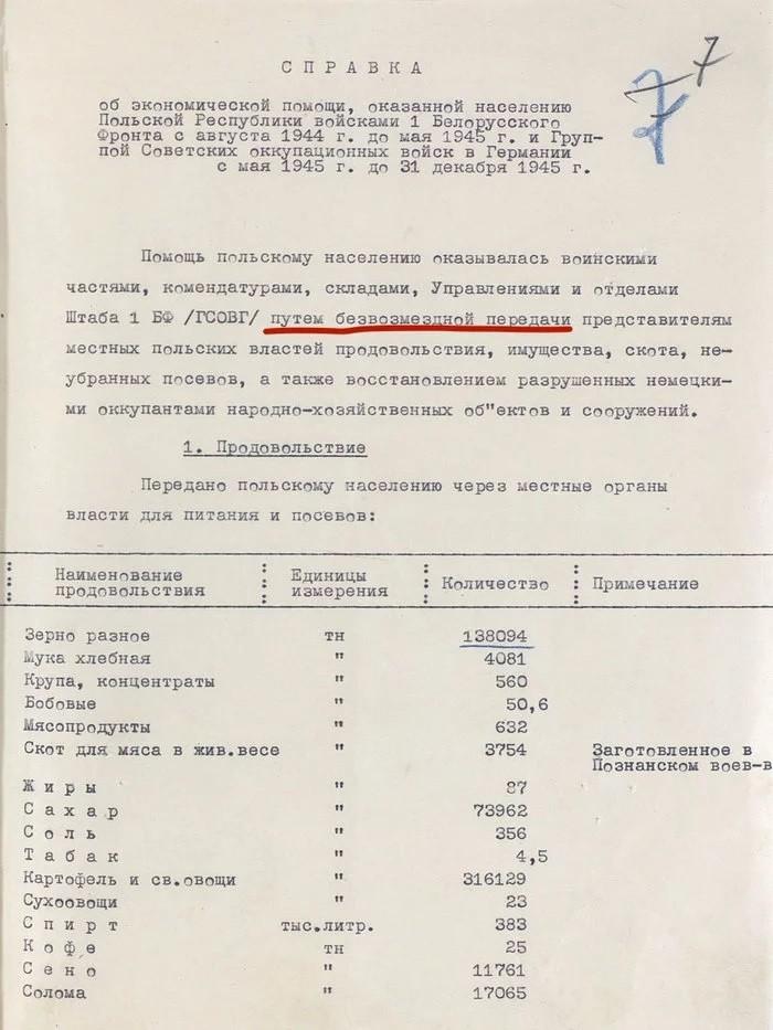 Черная благодарность! Как СССР восстанавливал Польшу и как та ему отплатила