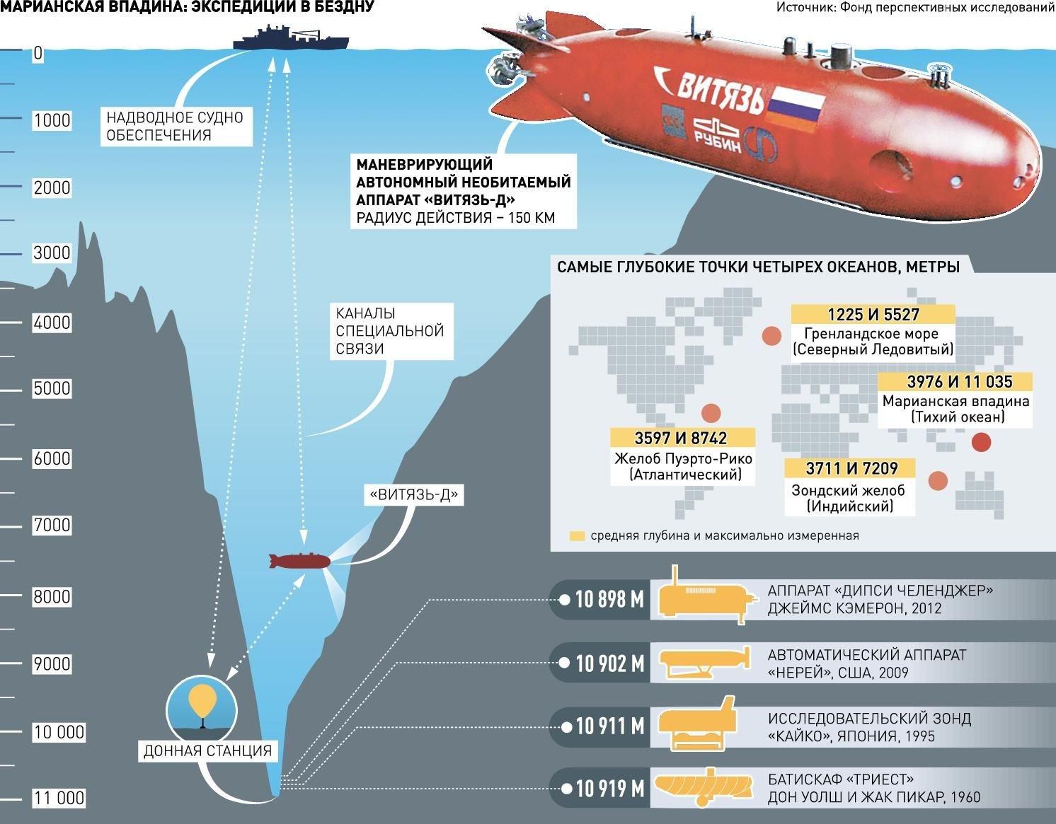 Российский беспилотник первым в мире погрузился на дно Марианской впадины