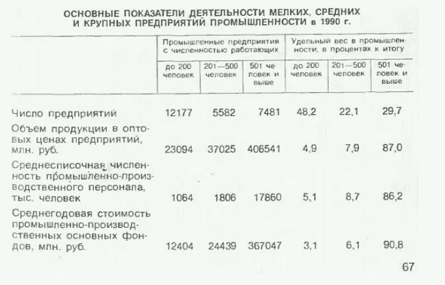 «При Путине было закрыто 70 000 заводов». Давайте посчитаем и разберёмся почему это неправда.