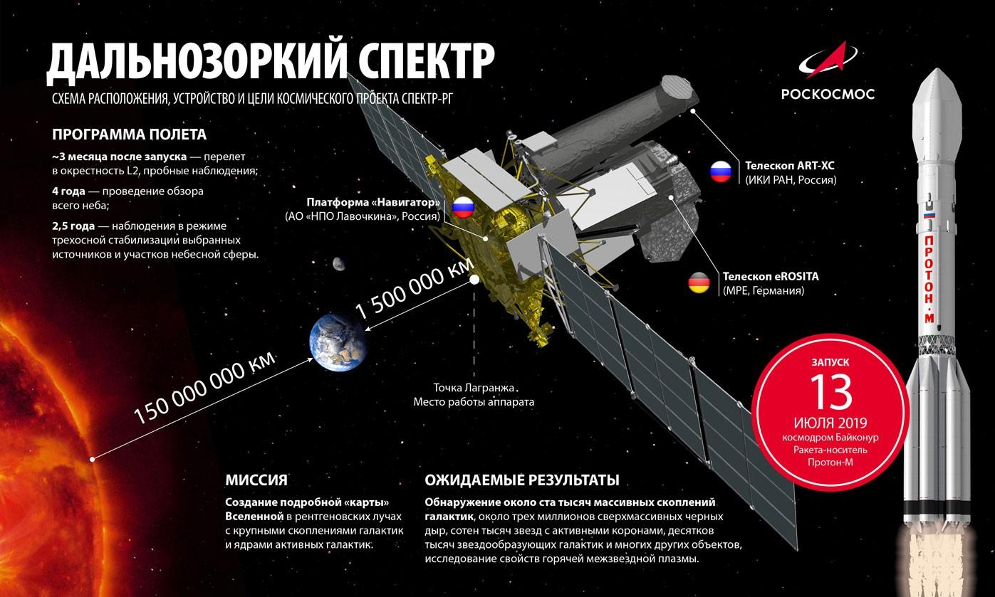 Итоги 2019 и планы «Роскосмоса» на 2020 год