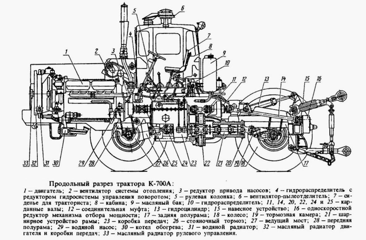 Схема: продольный разрез трактора К-700А