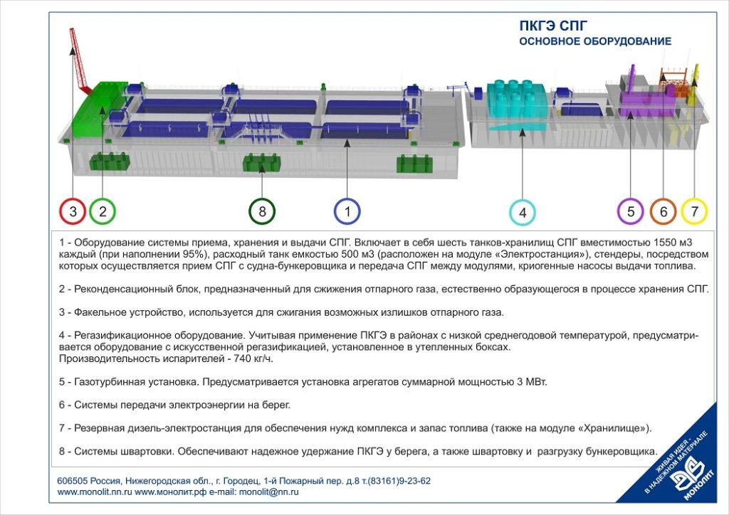 В России разработали проект плавучей электростанции на газе