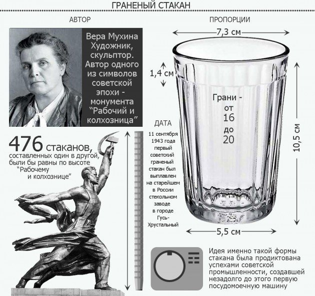 Граненый стакан выпивка, интересное, история, лафитники, посуда, рюмки, стаканы, факты