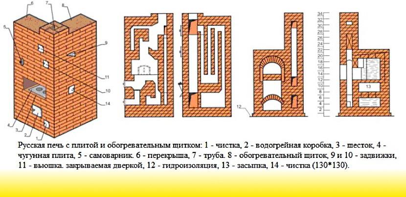 Русская печь с водогрейным котлом, щитком и плитой