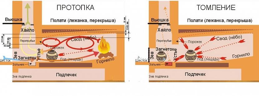 Русская печка в разрезе