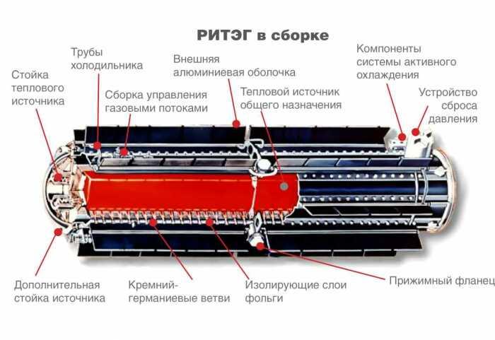 На основании изотопного генератора была разработана АТЭС, которая не требовала обслуживания /