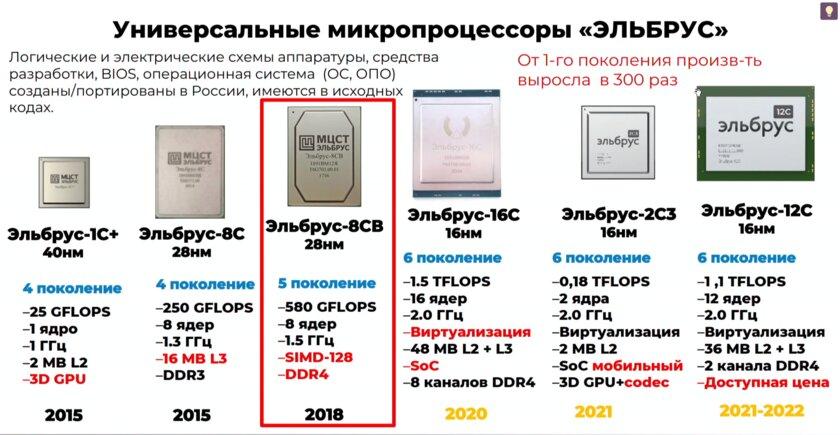 Презентация новых российских процессоров Эльбрус: производительность выросла в300 раз