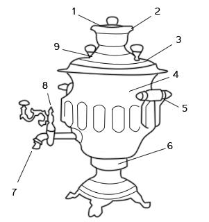 """Устройство традиционного """"жарового"""" самовара, то есть такого, где вода нагревается углями. Здесь  1 — заглушка; 2 — конфорка; 3 — крышка; 4 — тулово; 5 — ручка-валик; 6 — поддувало; 7 — носик; 8 — конусный кран; 9 — ручки-«шишки»"""