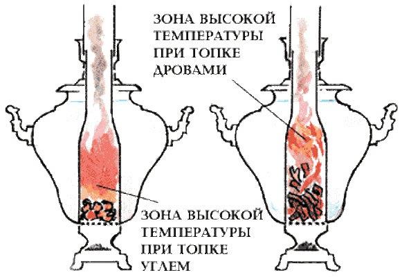 Схема нагрева при топке дровами и углем